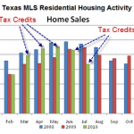 Texas_July2010_Home_sales
