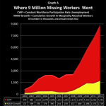 9-million-missing-workers