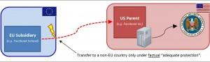 EU-to-US-data-transfer-300x89