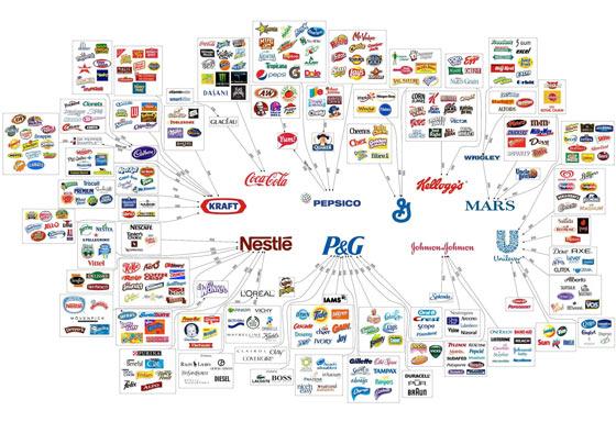 majorfoodcompanies