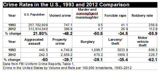crimerates-us-1993-2012x