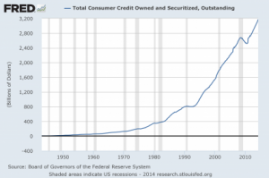 Total-Consumer-Credit-425x282