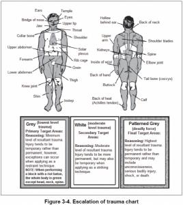 trauma-chart-537x600