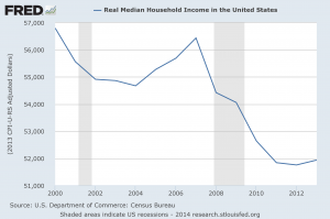 Real-Median-Household-Income-2014-300x199