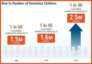homeless_chart