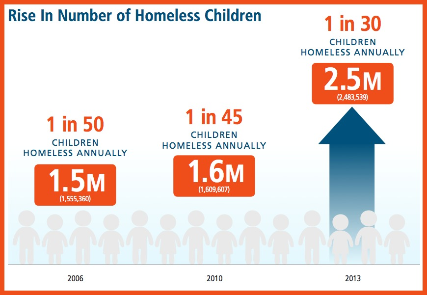 General Homelessness Facts