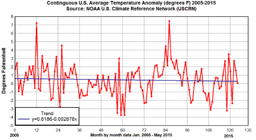 Short case studies on global warming