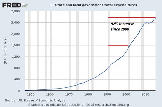 state-local-govt-exp8-15z
