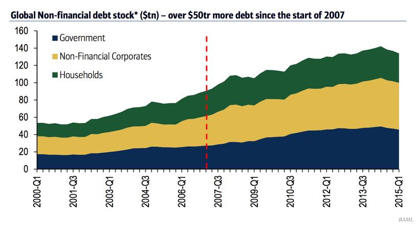 50trilliondebtgraph