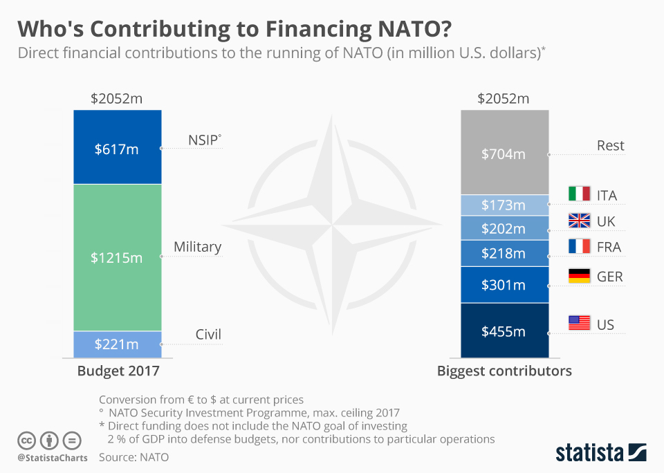 chartoftheday_8186_direct_financial_contributions_nato_n