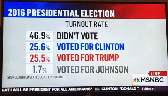 nobody won the election
